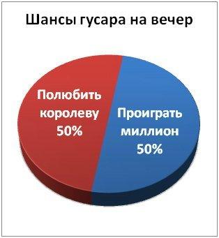 Прикольные графики! (30 фото)