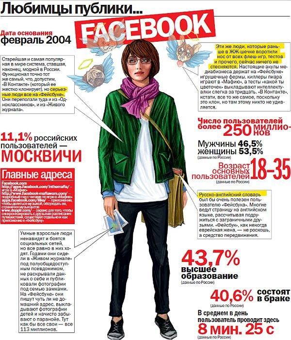 Про социальные сети (6 фото)