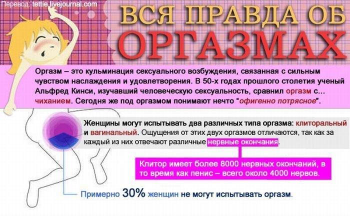 Вся правда об оргазмах (5 фото)