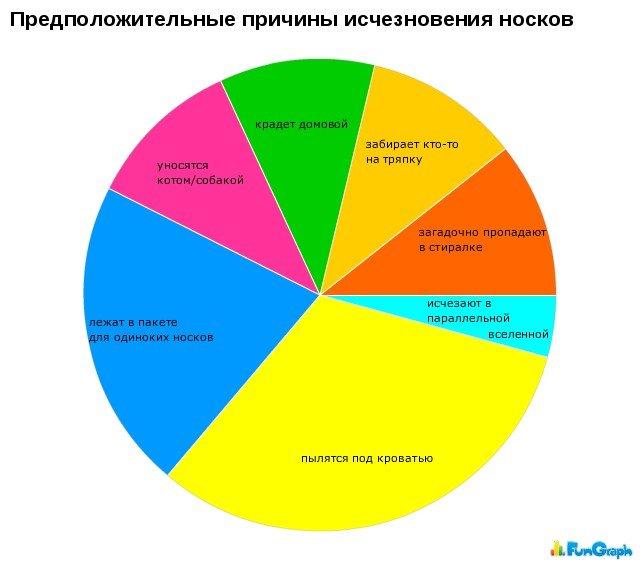 Забавные графики (28 фото)