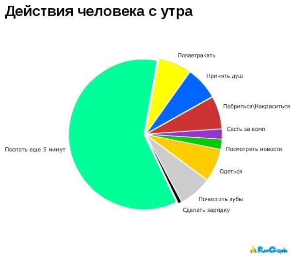 Прикольные графики (70 фото)